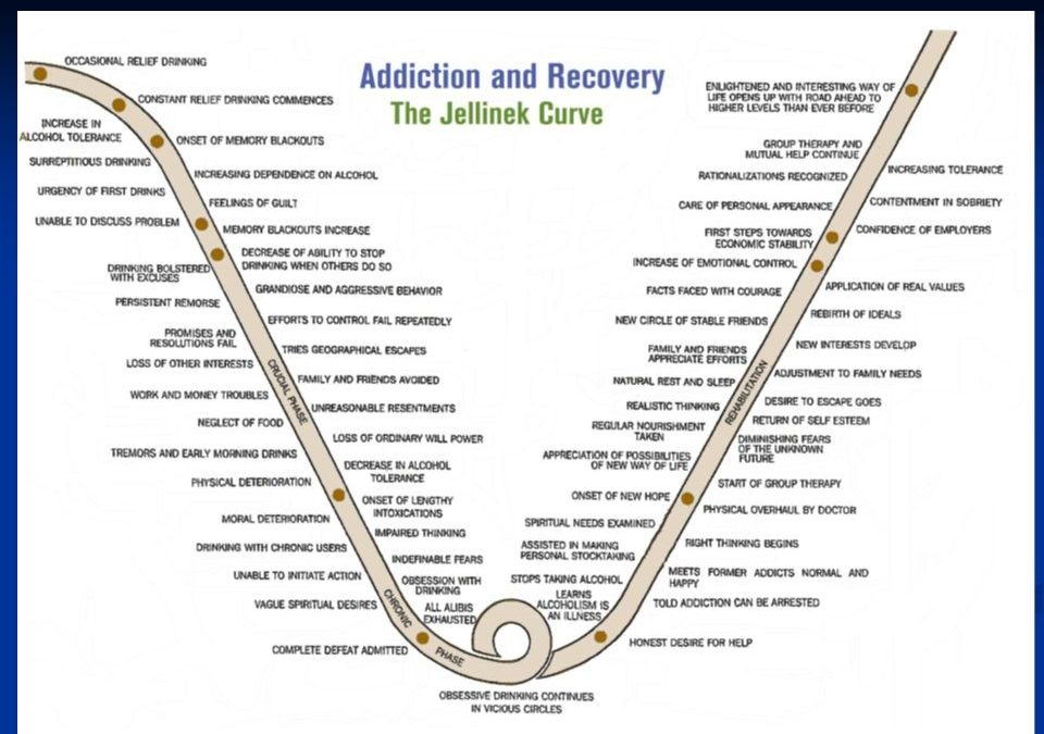 Addiction Resides in the Limbic System